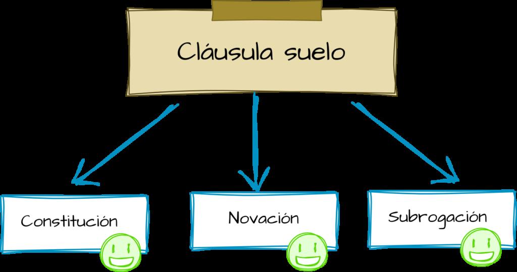 Reclamaci n de cl usulas de gastos y cl usulas suelo en for Reclamacion clausula suelo hipoteca
