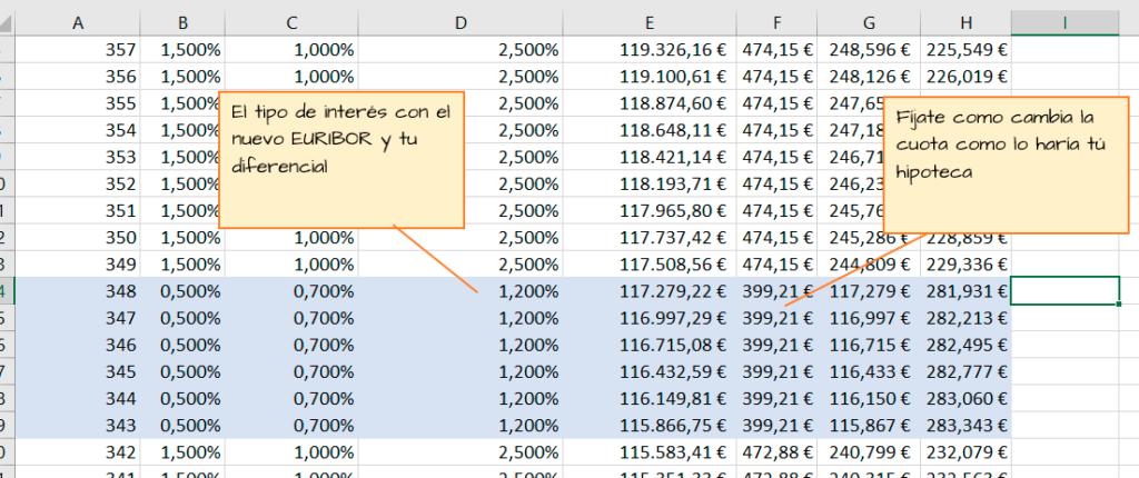Cálculo de la cuota de la hipoteca con el cambio de interés