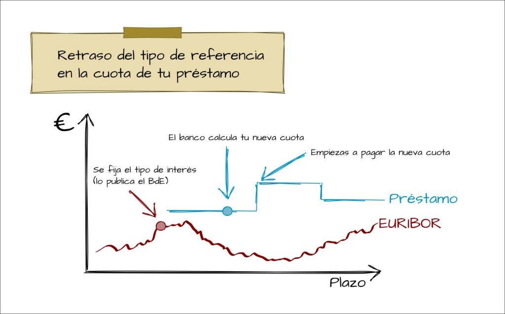 Gráfica del retraso en aplicar el tipo de interés de referencia