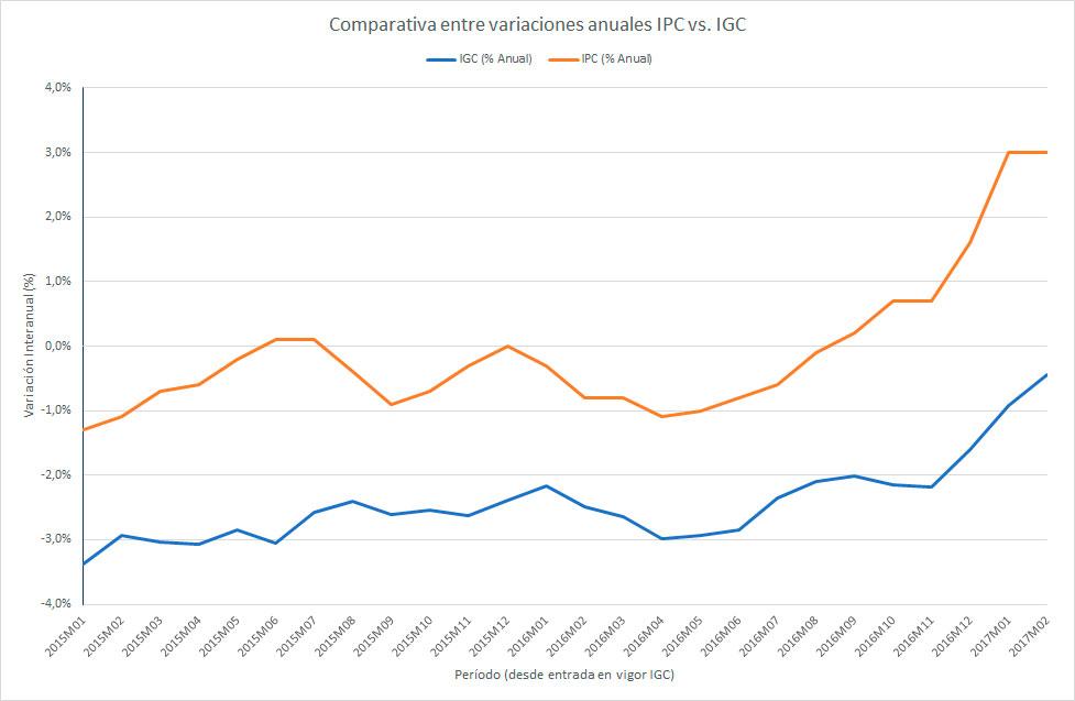 Debes prestar atención al índice de actualización de la renta de alquiler (Comparativa IPC vs IGC)